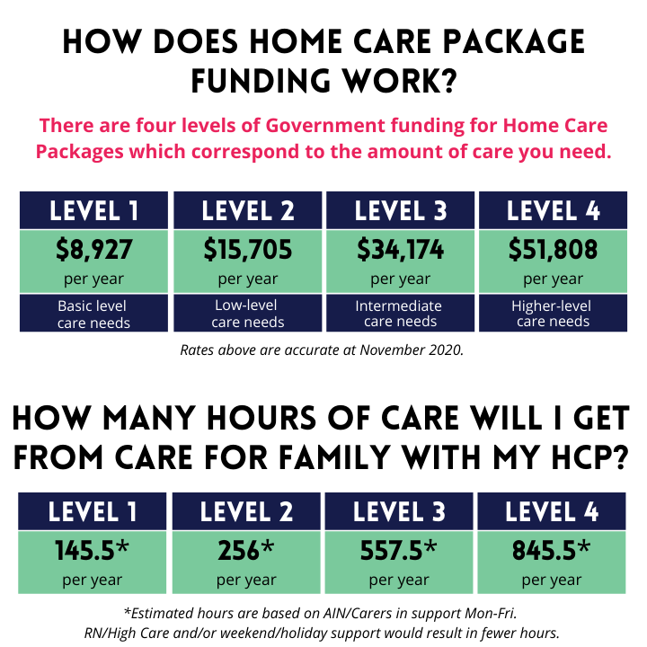 how-does-hcp-funding-work-what-hours-get-care-for-family